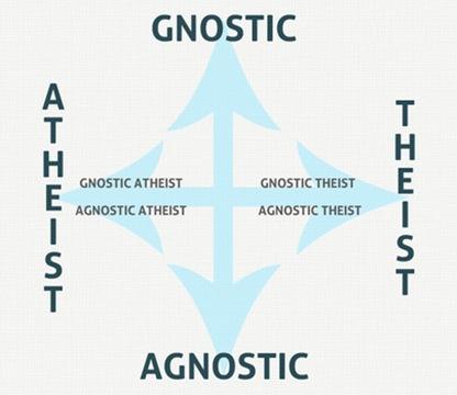 Gnostic/Agnostic Atheist/Theist Scale