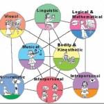 Οι οκτώ τύποι νοημοσύνης κατά τον Χάουαρντ Γκάρντνερ