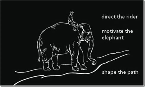 direct-the-rider-motivate-the-elephant-shape-the-path