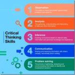 5 βασικές δεξιότητες κριτικής σκέψης για την εργασία