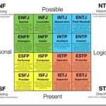 Οι 16 τύποι προσωπικότητας (και τα χαρακτηριστικά τους)