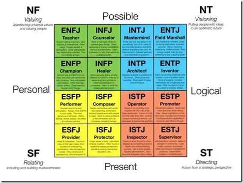 los-16-tipos-de-personalidad-y-sus-caractersticas