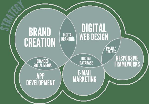 social-media-strategy – anthonia orji