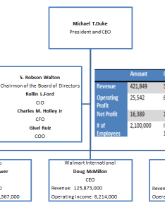 The second chart walmart   revenue pie also organizational structure analysis anthonydamico rh wordpress