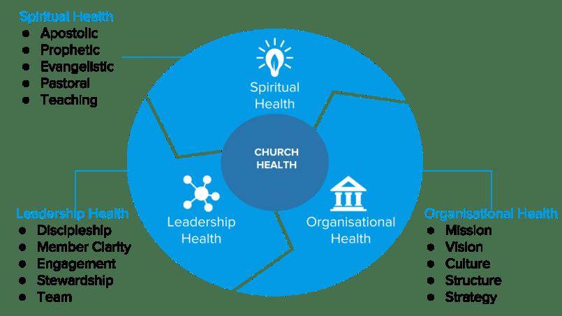 Three aspects of a healthy church