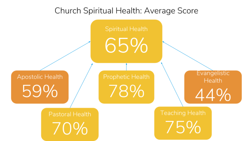 Church Health Trends 2017: Spiritual Health