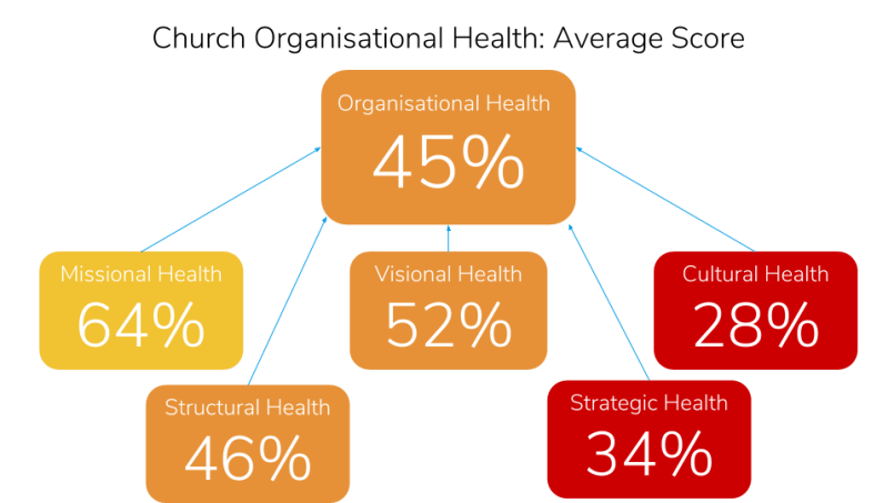 Church Health Trends 2017-Organisational Health