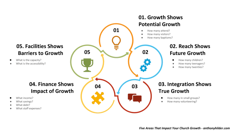 church growth and development