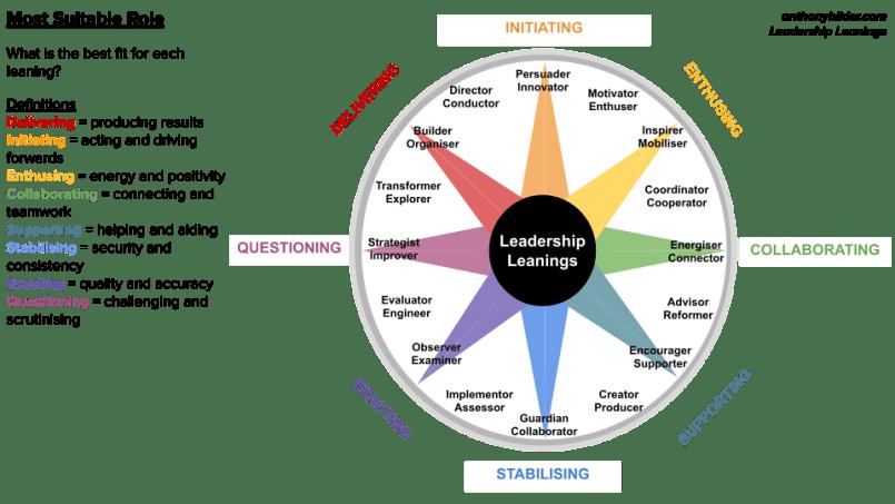 best leadership fit