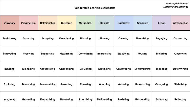 leadership strengths