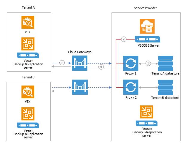 Enhanced Self Service Restore in Backup for Office 365 v2 0