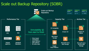 Scale Out Backup Repository Object Storage