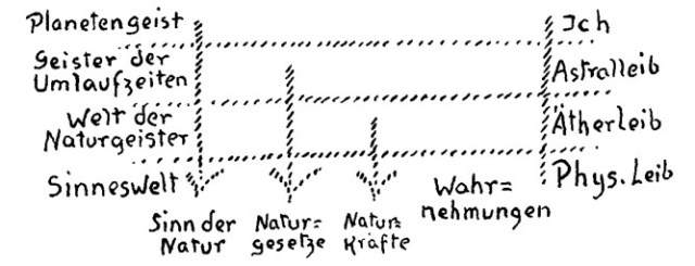 steiner_natukraefte_naturgesetze_natursinn_1912
