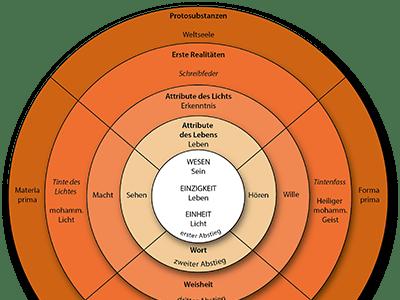 Kosmosophie und mystische Anthropologie
