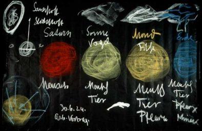 Der Saturn ist der Mensch. Steiner 1924