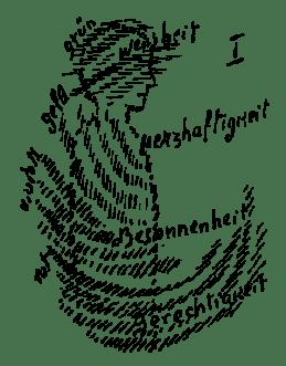 Skizze aus Rudolf Steiner, »Das Rätsel des Menschen«, GA 170