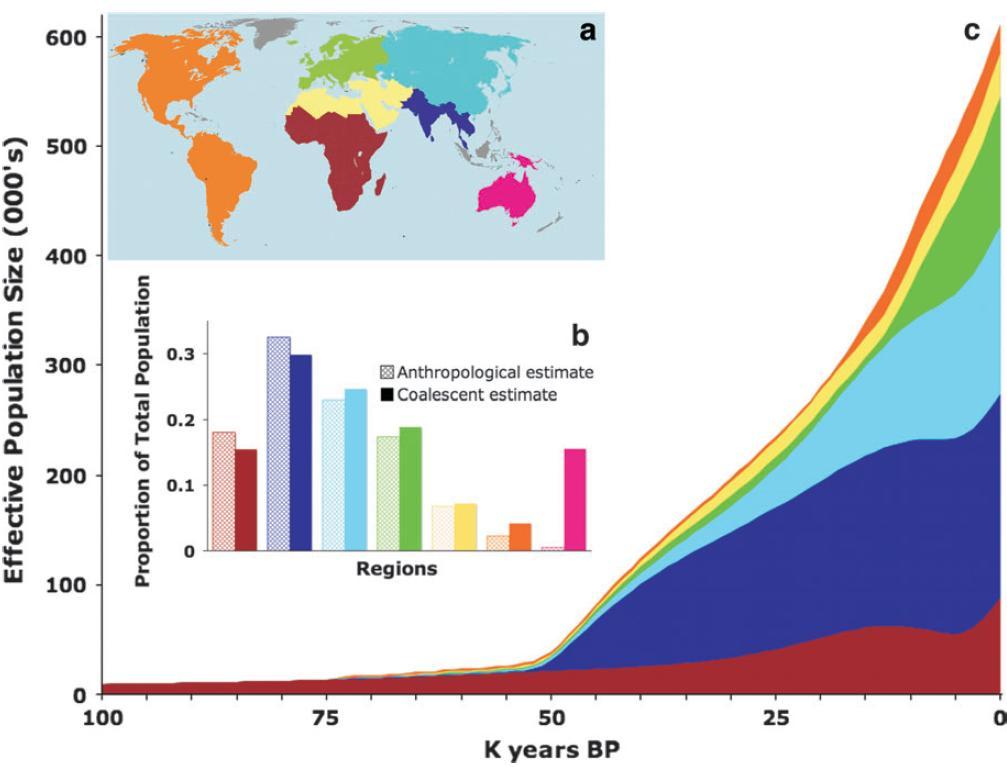 Relative Regional Population Sizes through Time