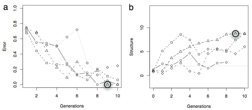 Transmission Error & Measure of Structure versus the Number of Generations