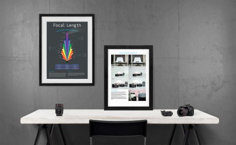 Infographic posters about Focal Length