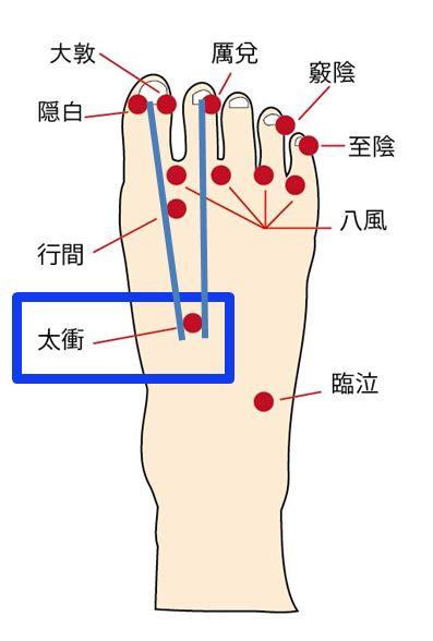 太衝(たいしょう)のツボの位置を示したイラスト