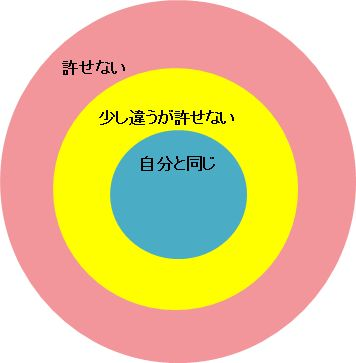 コアビリーフを示した図