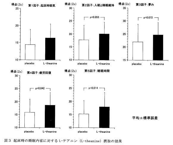 L-テアニンの睡眠に関する論文データ