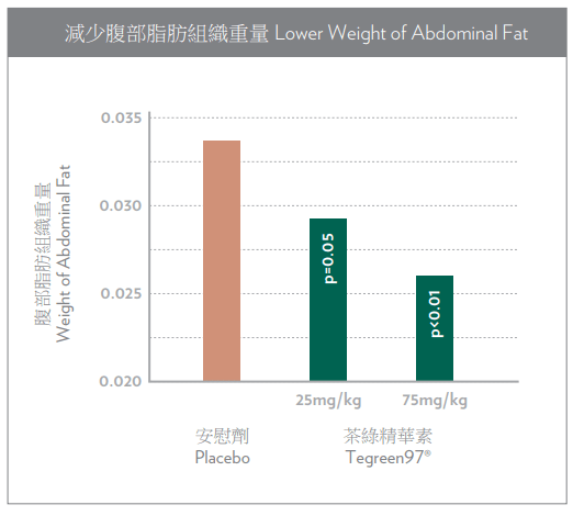 tegreen Lower Weight of Abdominal Fat