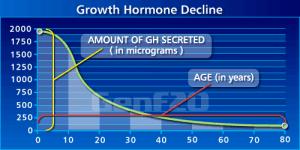 HGH-decline-chart