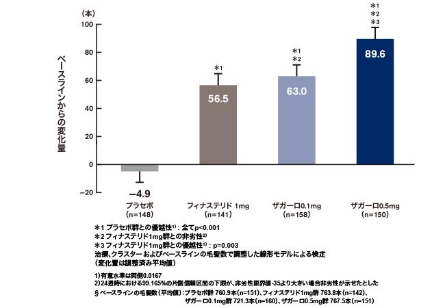 ザガーロ_発毛効果 vs. フィナステリド
