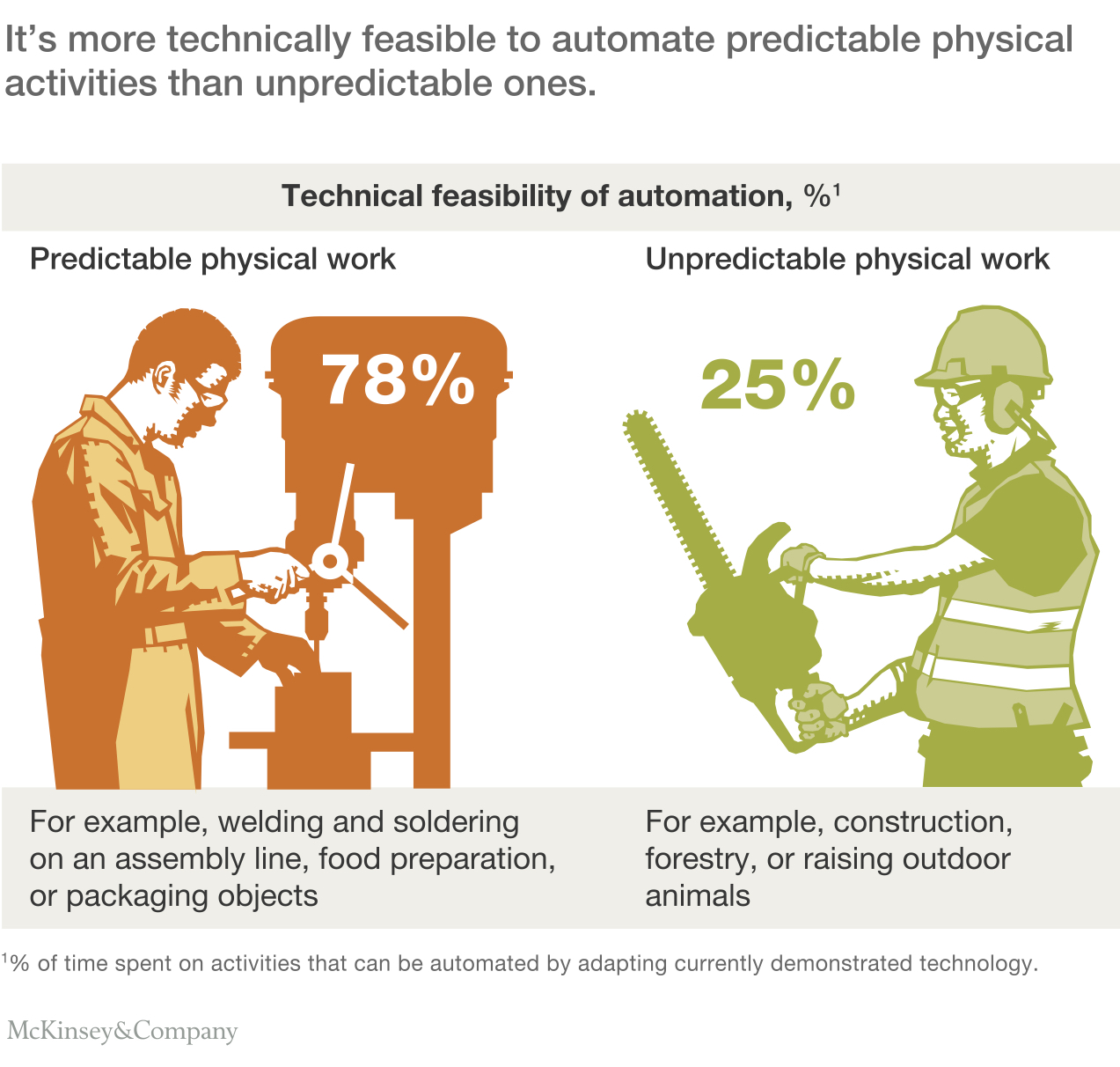 Automation And The Invisible Hand