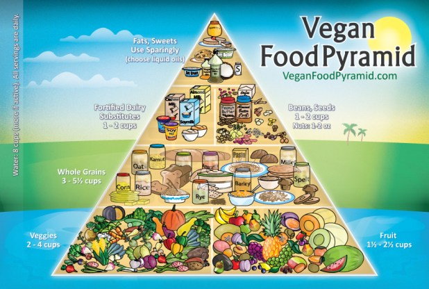 Vegan-Food-Pyramid-New