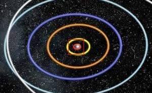10^13 = 10 δισεκ χλμ: Παρατηρούμε το ηλιακό σύστημα και τις τροχιές των πλανητών.