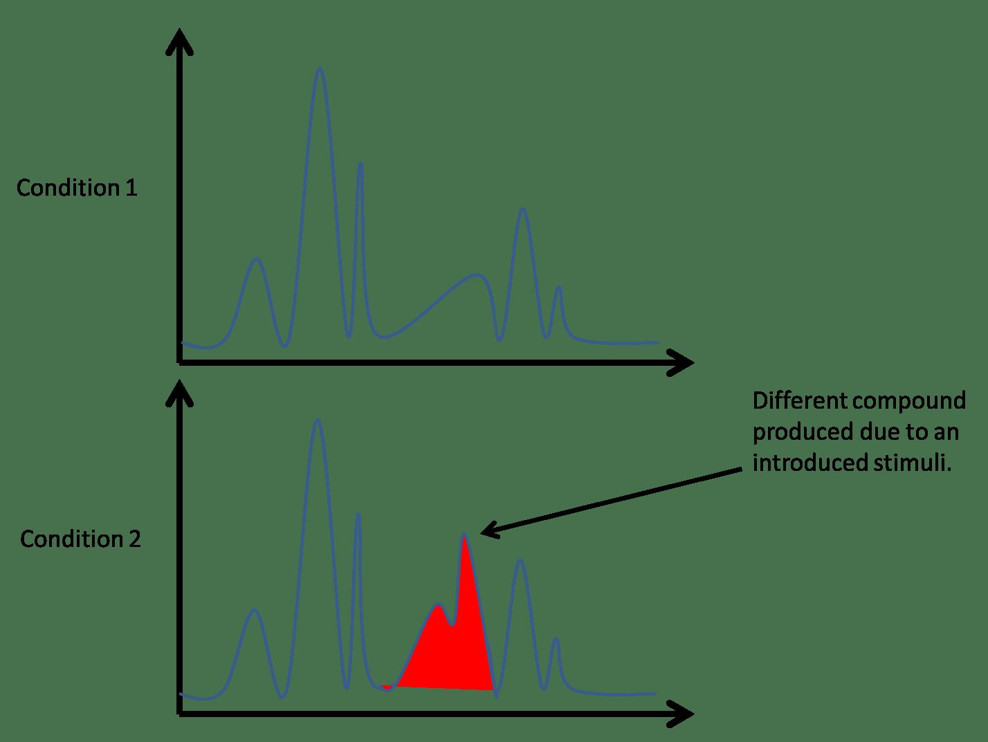 Experimental Techniques Explained; High Performance Liquid