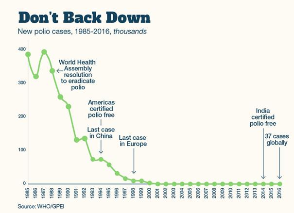 Deze grafiek laat zien dat polio overal in de wereld afneemt