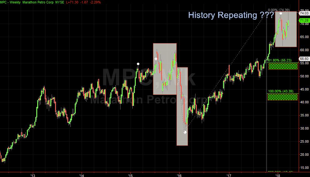 AntiVestor Trend Trading