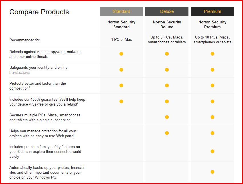 norton product compare