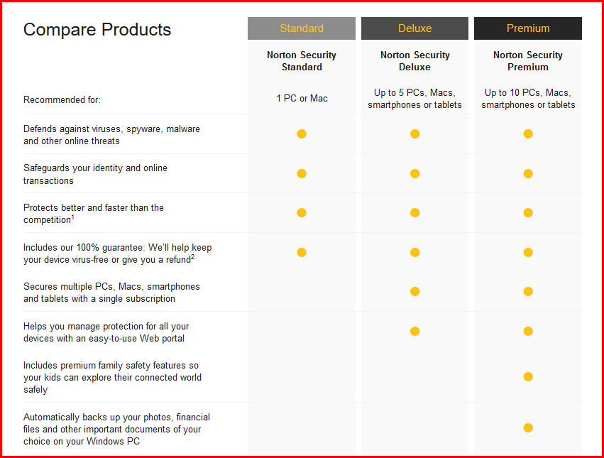 norton product compare