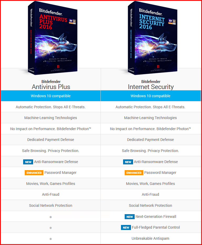 Pricing bitdefender