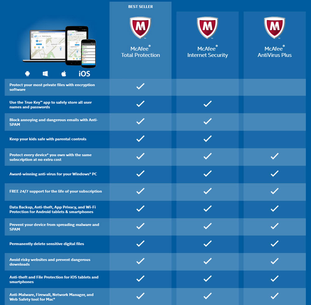 mcafee products comparison