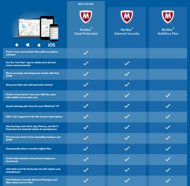 https://i0.wp.com/antivirusinsider.com/wp-content/uploads/2016/04/mcafee-products-comparison.jpg?resize=744%2C729&ssl=1
