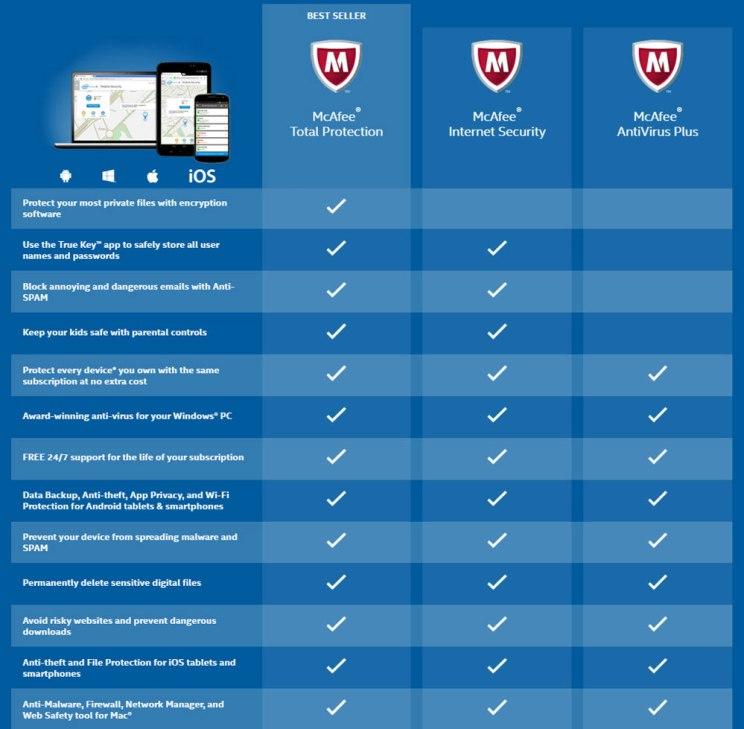 McAfee Vs Kaspersky: Antivirus Comparison - Antivirus Insider