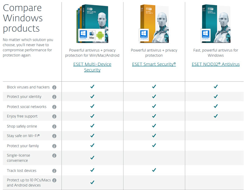 Nod Antivirus Features Comparison