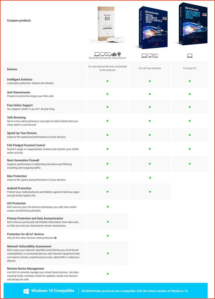 Bitdefender features comparison