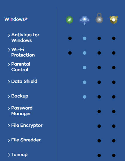 https://i0.wp.com/antivirusinsider.com/wp-content/uploads/own/q22016/panda-antivirus-features-comparison.jpg?ssl=1