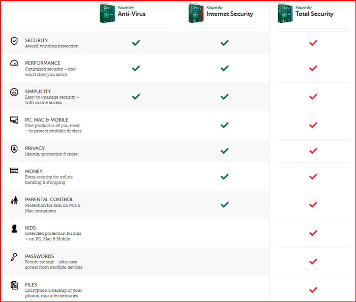 https://i0.wp.com/antivirusinsider.com/wp-content/uploads/own/q42016/kaspersky-anitvirus-comparison.jpg?ssl=1