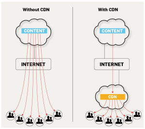 with cdn vs. without cdn