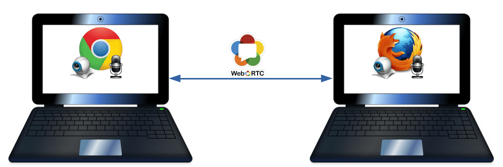 WebRTC Peer-To-Peer Communication