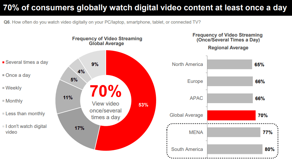 Live video streaming trends analysis