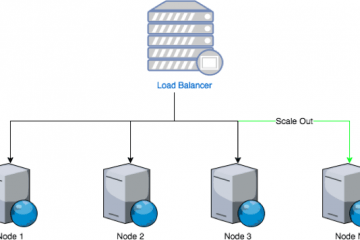 How to Setup Scalable Ultra Low Latency Streaming Cluster in AWS 30