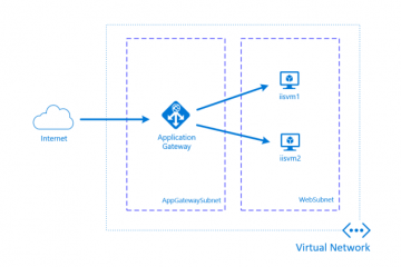How to Enable SSL for Azure Application Gateway For Scaling Azure Ant Media Solution 129